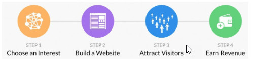 4 Steps To Success An Easy Way To Build a Website With The Best Affiliate Marketing Training: #1 Recommendation